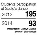 Sadie's attendance falls short