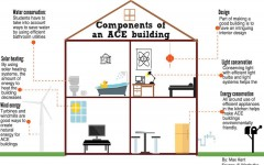 ACE club ready to build