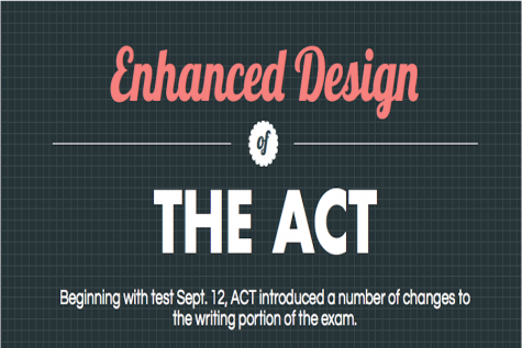 ACT updates written test