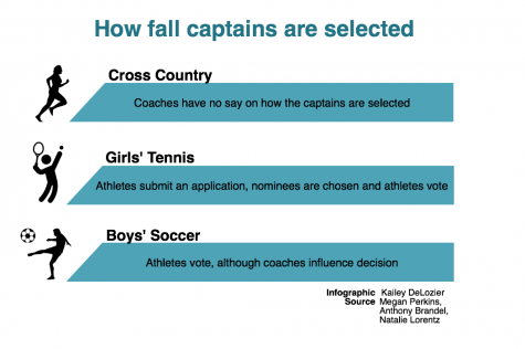 Fall captains