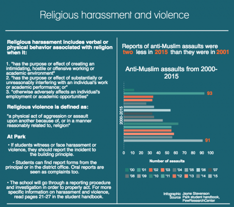 Religious harassment and violence