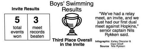 Boys' swimming season begins with three successful meets