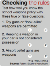Administration enforces weapons policies
