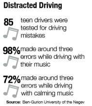 Drivers disturbed by radio while on the road