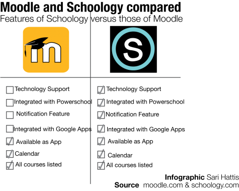 Schoology to replace Moodle