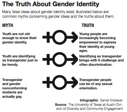 Different perspectives on sexual orientation and identity