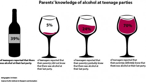 Parents are vital in the fight against underaged drinking