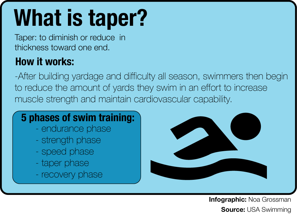 tapering for a big swim meet