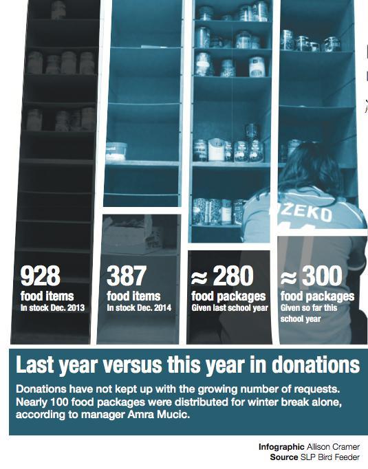 Donations drop