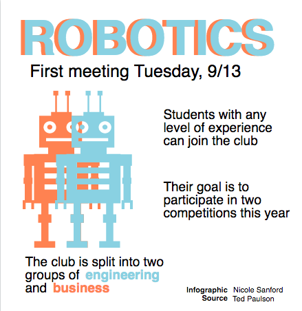 Robotics looks to grow program