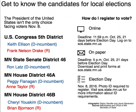 Candidate information for state elections