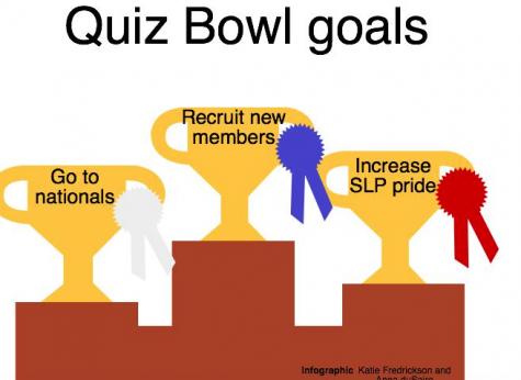 Quiz Bowl sets goals