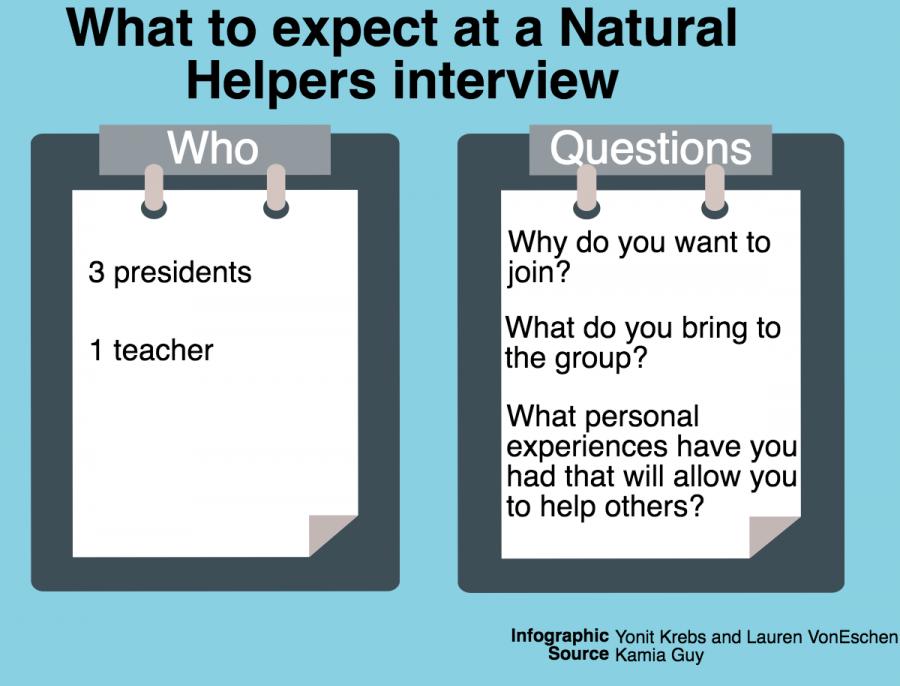 Natural Helpers delays interviews
