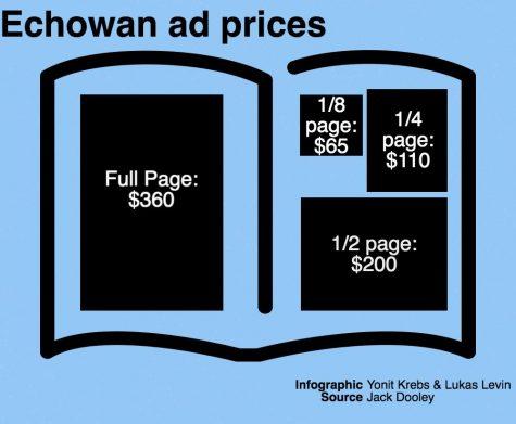 Echowan sells yearbook ads