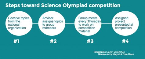 Science Olympiad looks ahead to competition