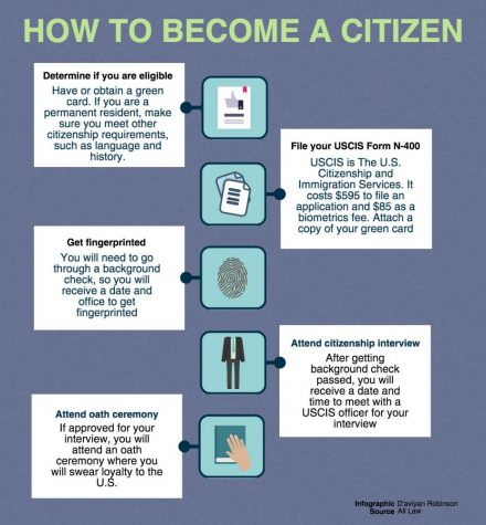 Citizenship process proves extensive
