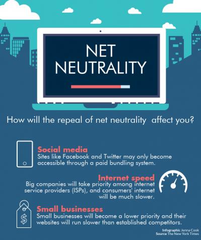 net neutrality repeal impact - 399×475