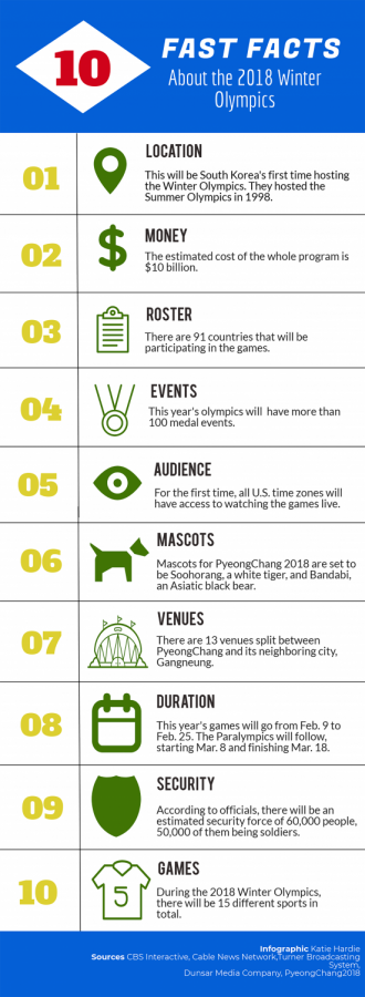 The 2018 Winter Olympics at PyeongChang: A rundown