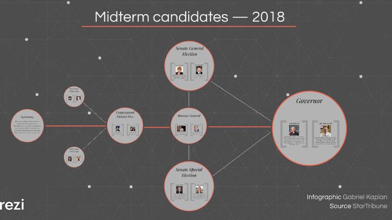 Midterm candidates - 2018