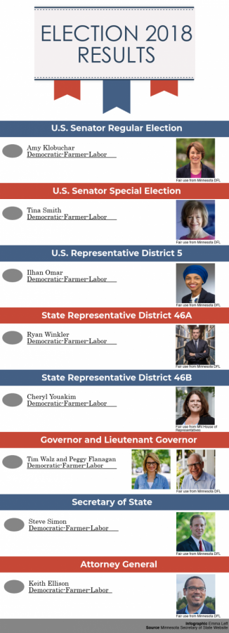 Election Results 2018 Re-Do