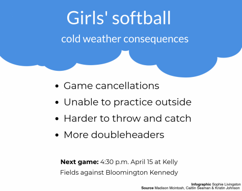 Softball faces multiple weather challenges – The Echo